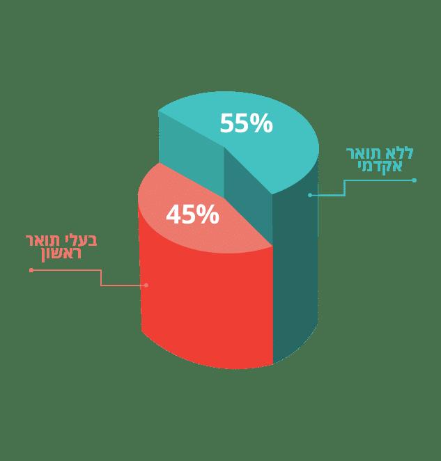 פחות ממחצית מכל שנתון לומדים באקדמיה
