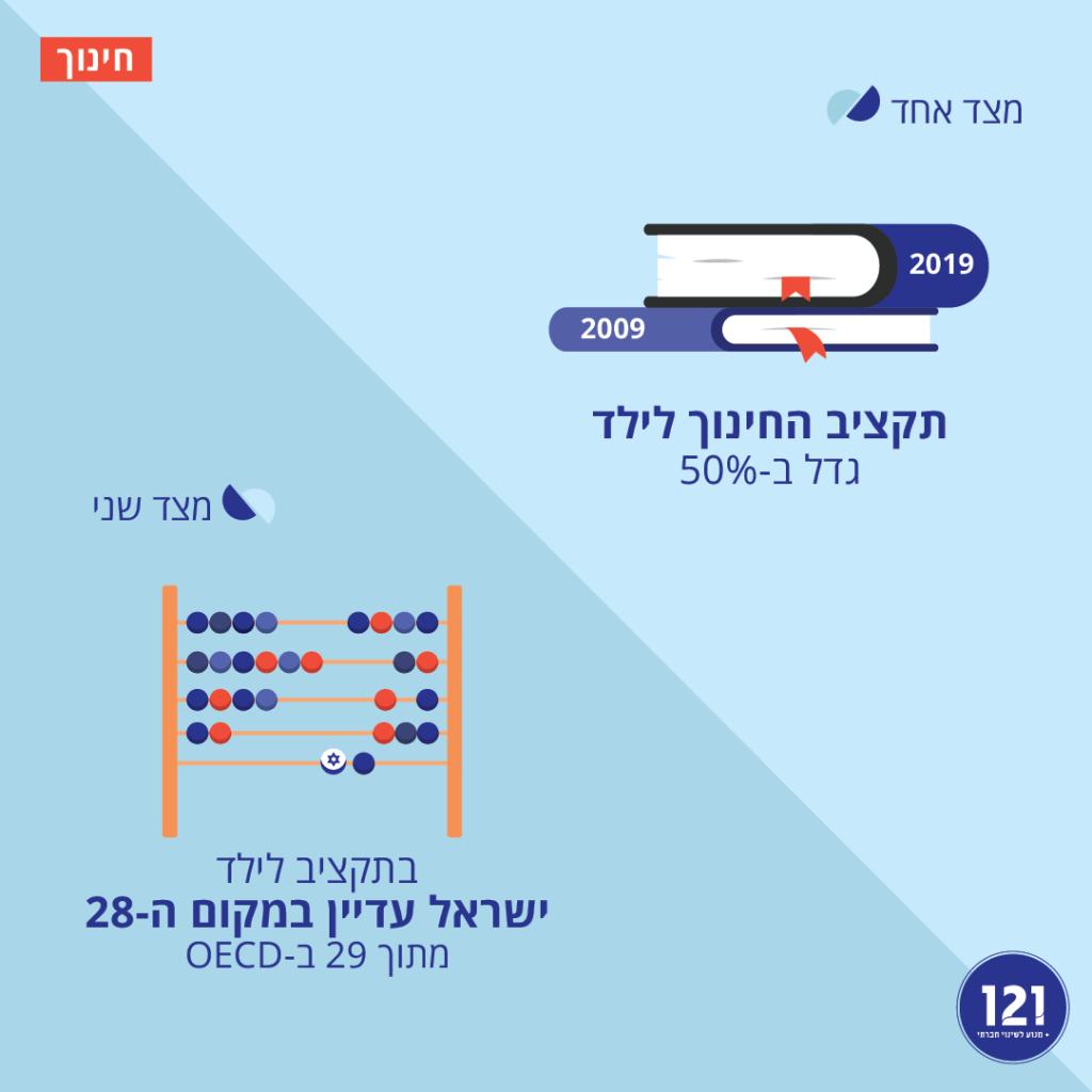 השקעה במערכת החינוך בישראל