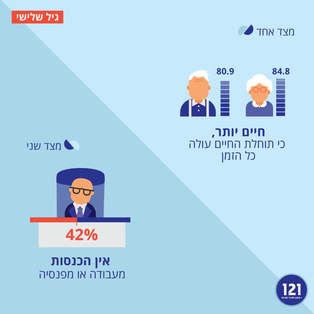 תעסוקת מבוגרים בישראל