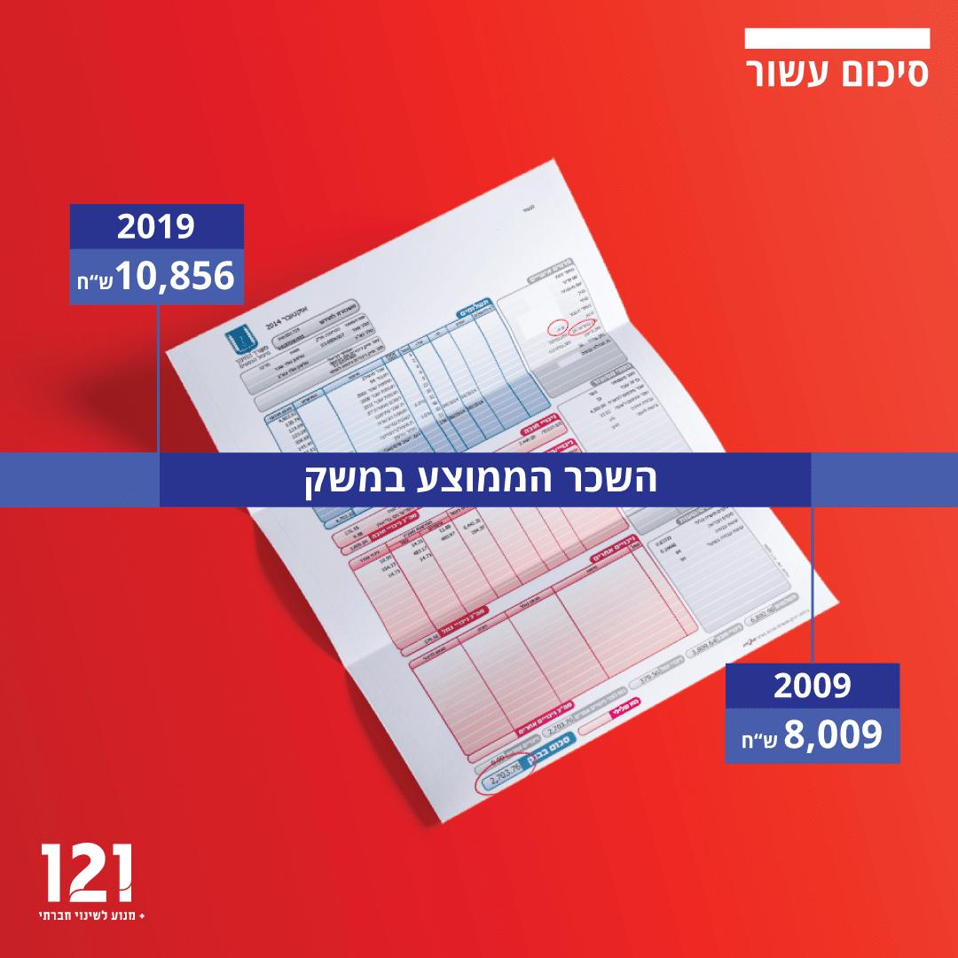 השכר הממוצע במשק הישראלי סיכום עשור