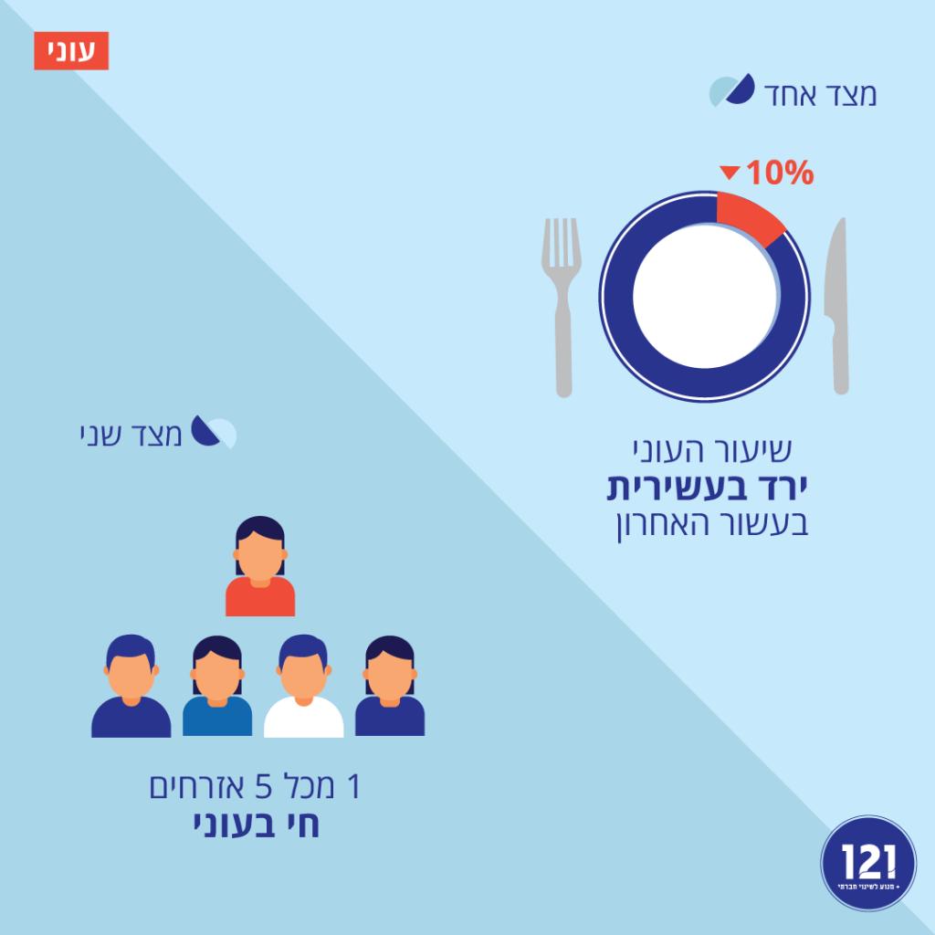 הפחתת שיעור העוני בישראל