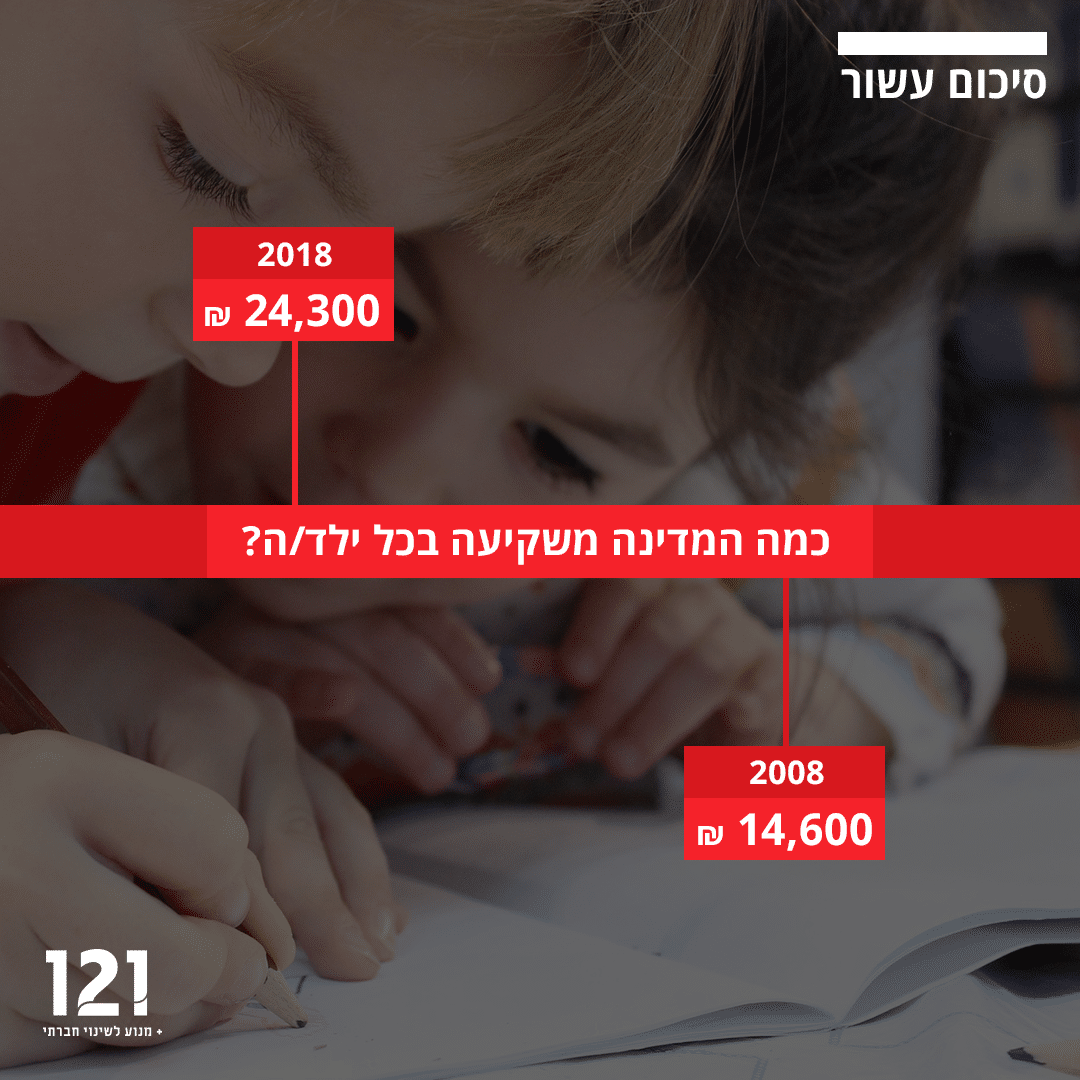 כמה המדינה משקיעה בכל ילד בישראל