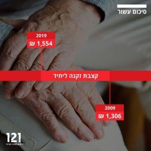 קצבת זקנה ליחיד בישראל סיכום עשור לשנים 2009-2019