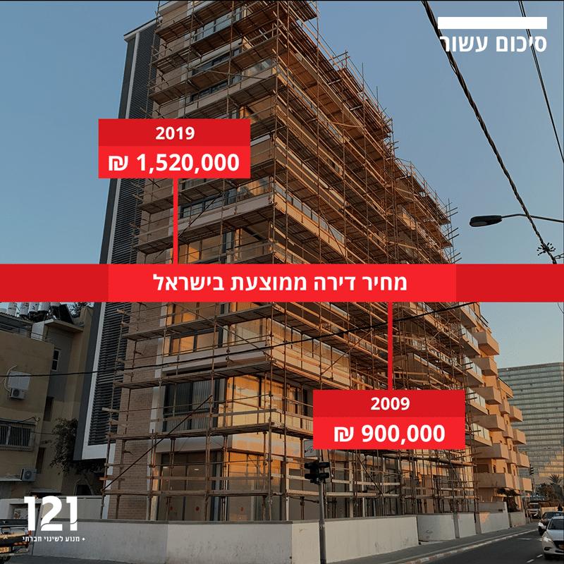 סיכום עשור מחיר דירה בישראל